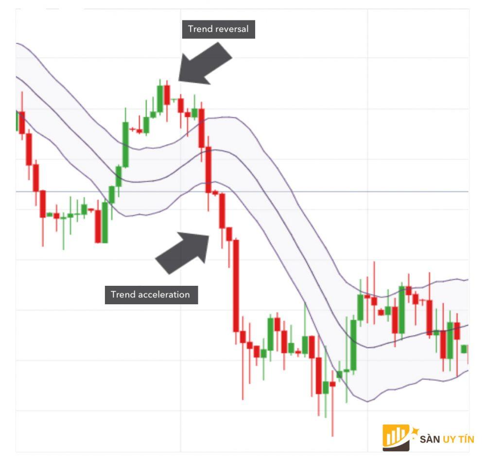 Mô hình kênh giá (Keltner Channels) phản ánh điều gi?