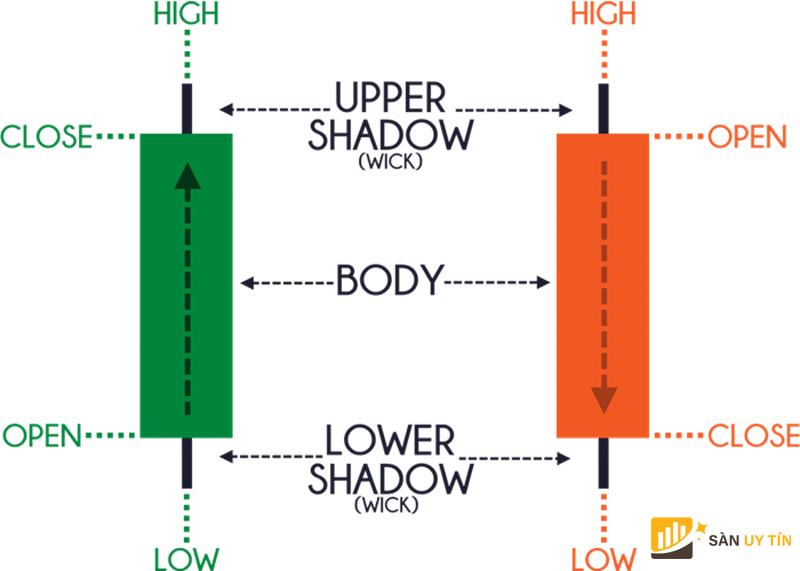 Cách đọc biểu đồ nến forex: thành phần 1 cây nến