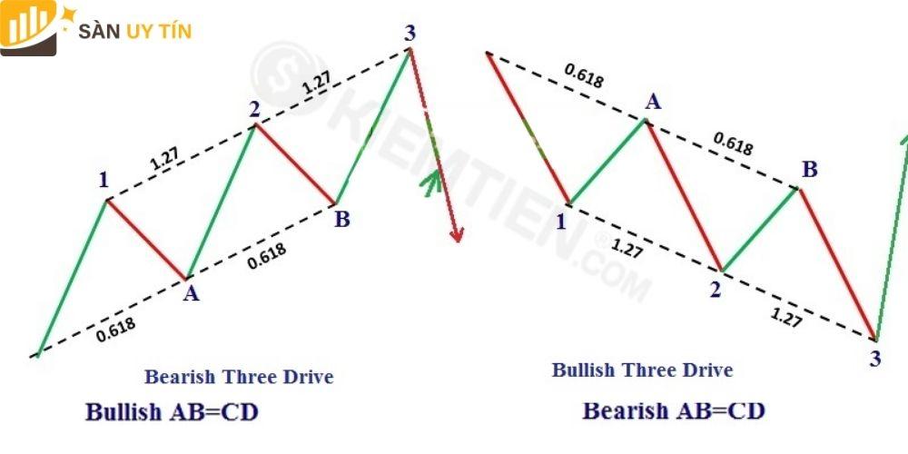 Mô hình 3 sóng (Three Drive)