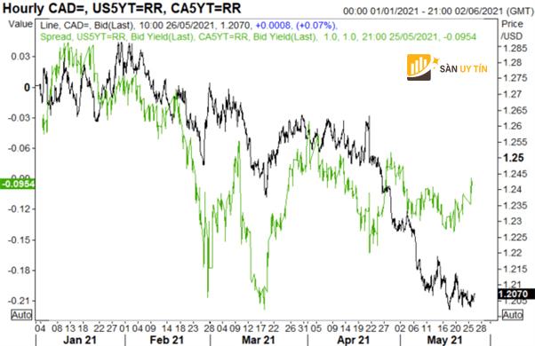 Chênh lệch tỷ giá US/CA so với USD/CAD