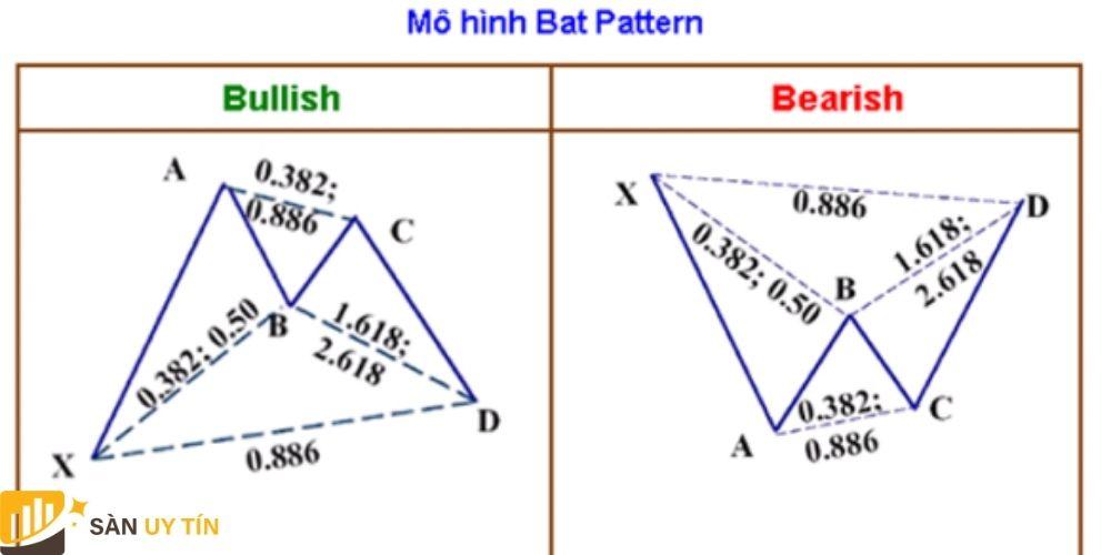 Mô hình Bat pattern (Con dơi)