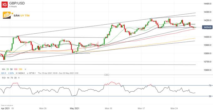GBP/USD đang giảm xuống mức thấp hơn dự kiến