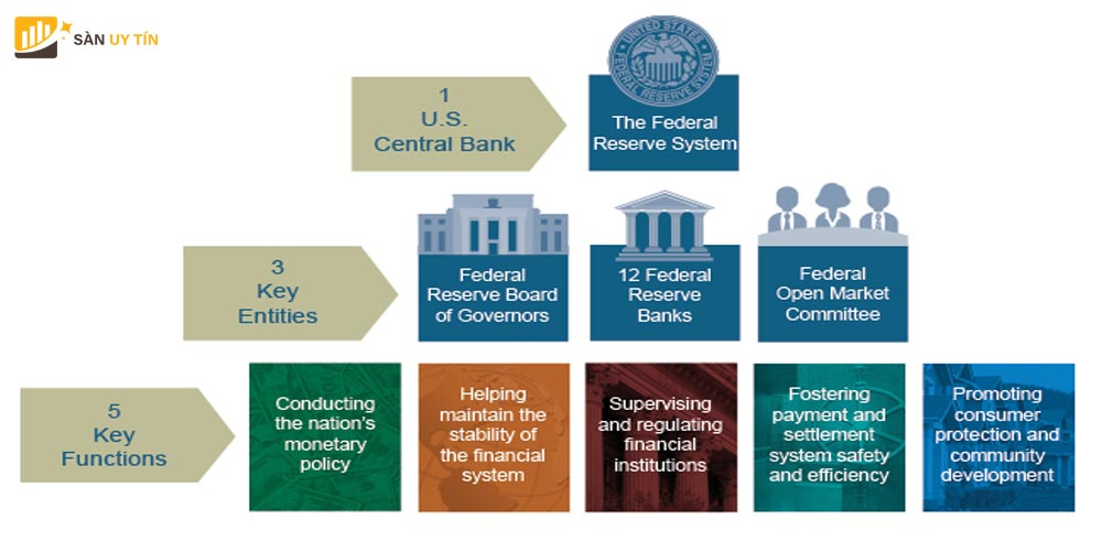 Hệ thống thanh toán của Fed hoạt động như thế nào?