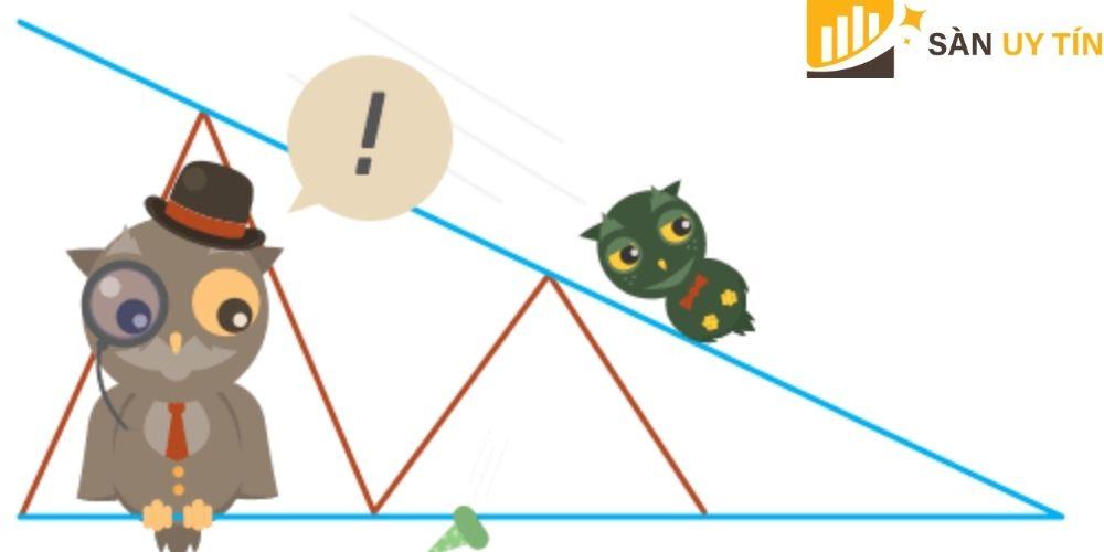 Các bước giao dịch với mô hình giá Harmonic