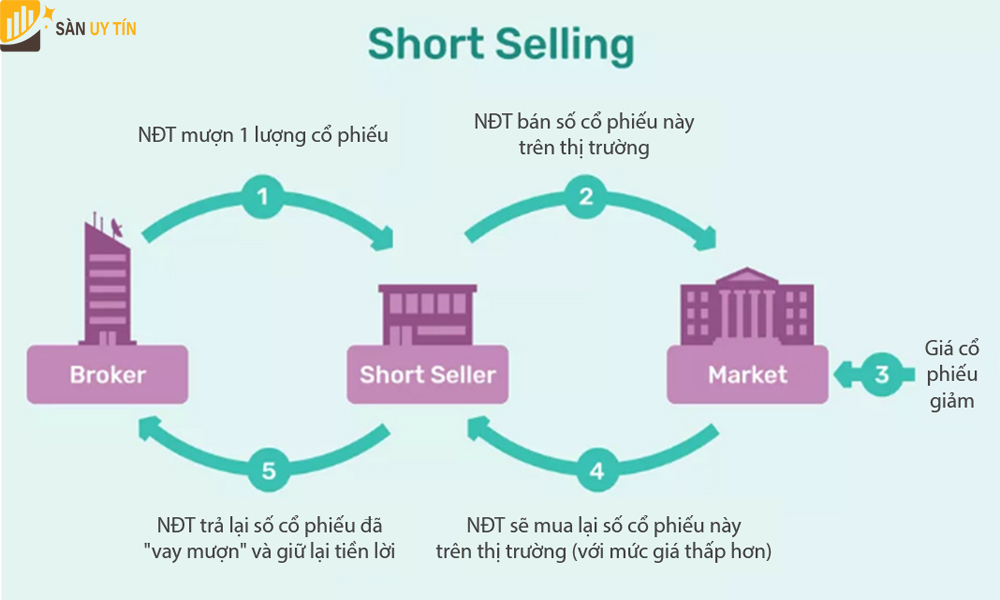 Quy trình mua bán hóa đơn khống là gì?