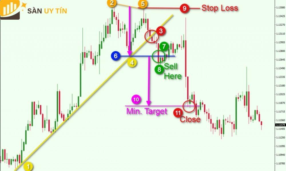 Hướng dẫn trader cách chốt lời và cắt lỗ