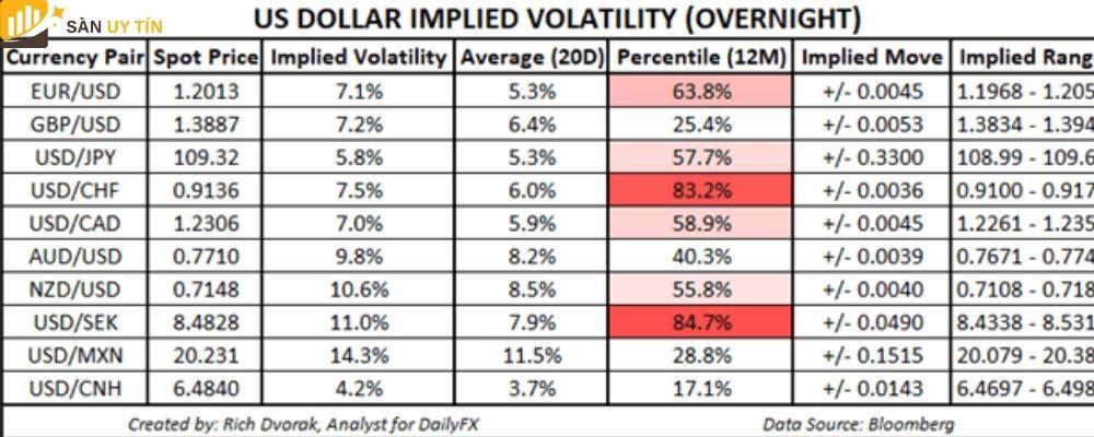 Triển vọng của giá Đô la Mỹ