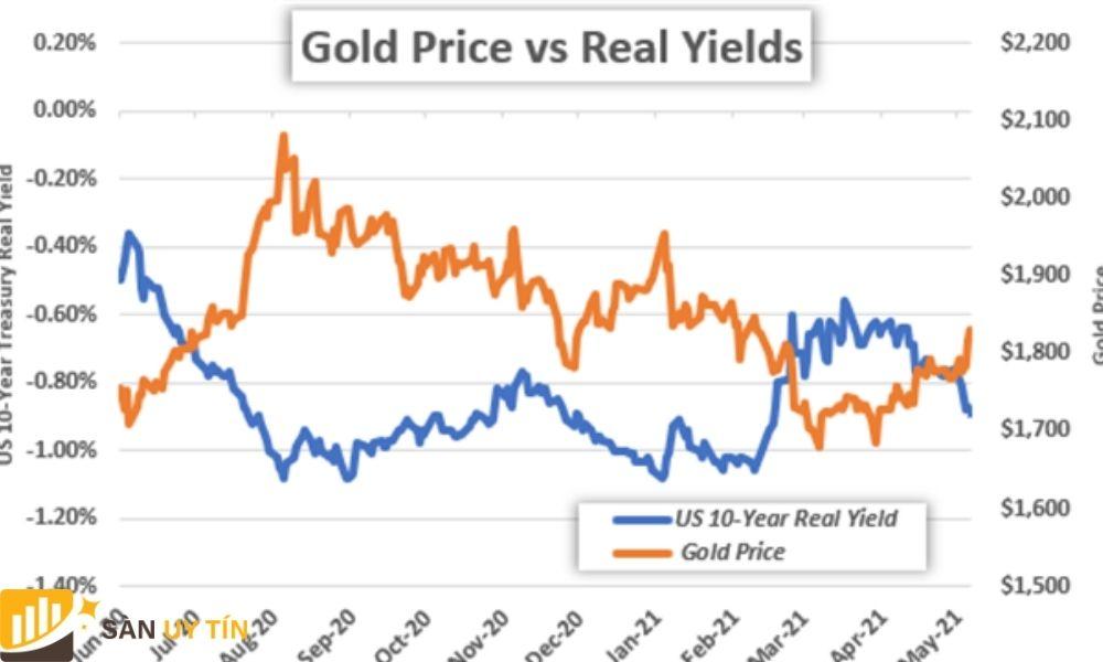 Sự biến động của giá vàng so với lợi suất thực tế