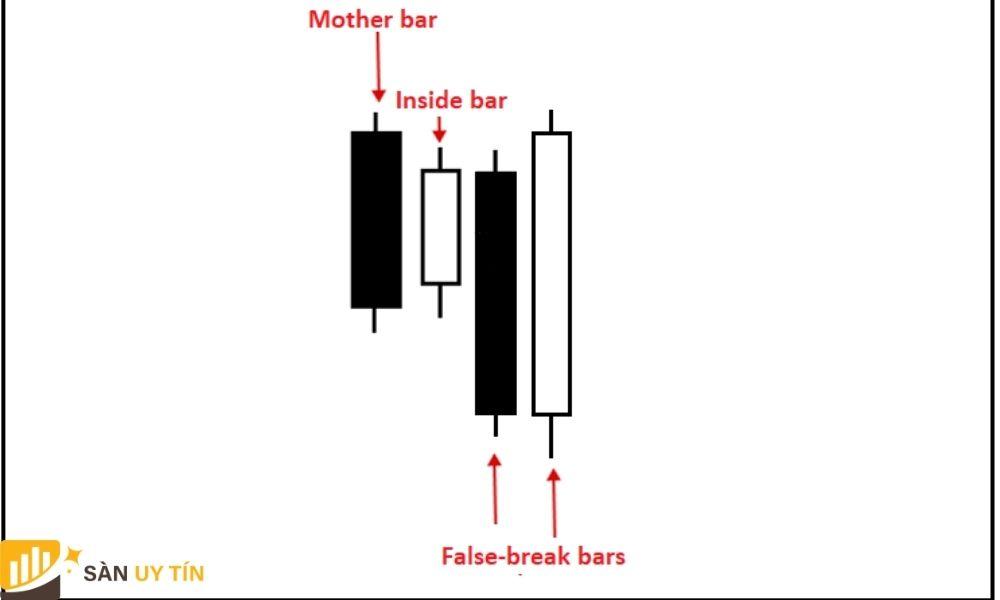 Đặc điểm của mô hình nến Inside Bar