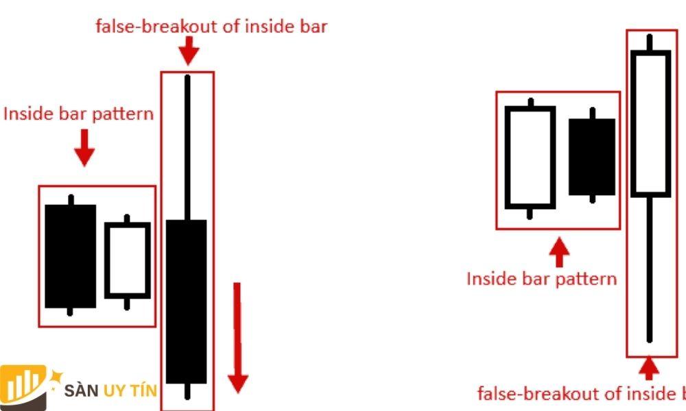Cấu tạo Inside Bar Breakout Giả