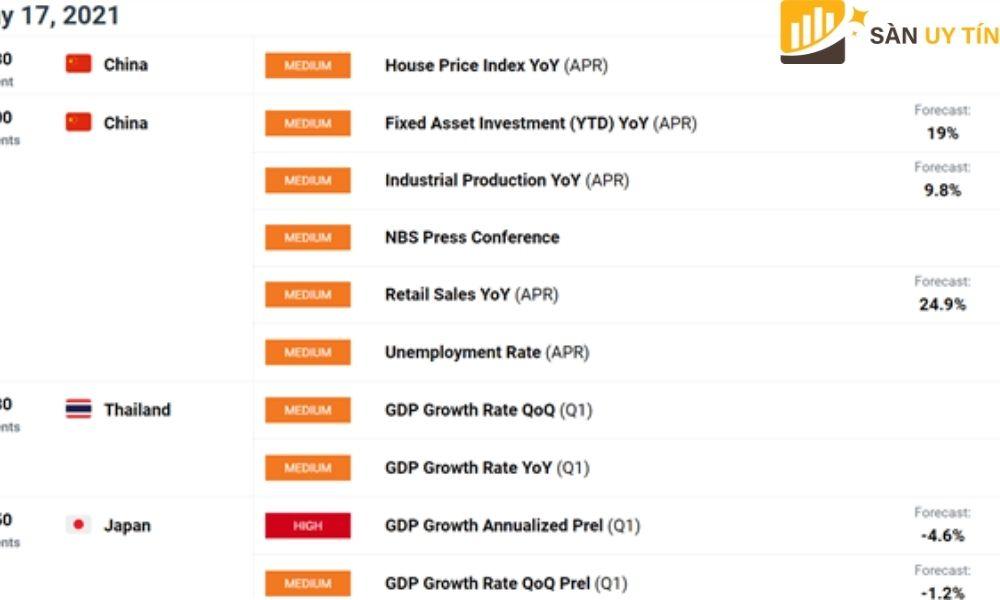 Dữ liệu nền kinh tế Trung Quốc