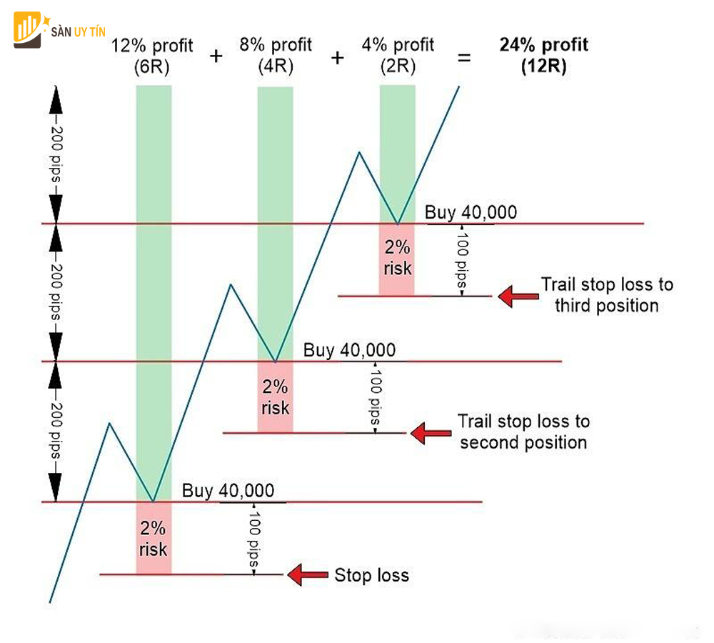 Ví dụ về chiến lược pyramid