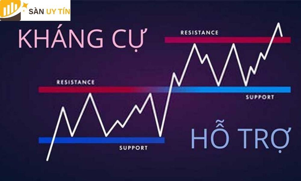 Nhà đầu tư cần phân biệt được hỗ trợ và kháng cự