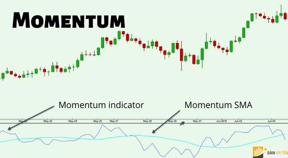 Đường momentum là gì trong ngoại hối?
