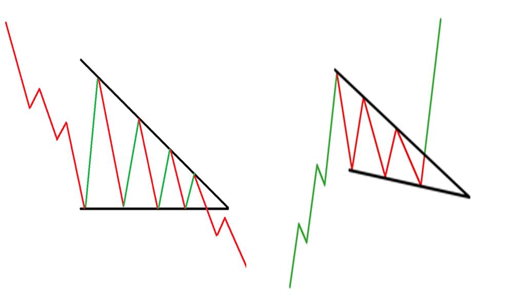 Cách phân biệt mô hình giá cái nêm với mô hình giá Tam giác