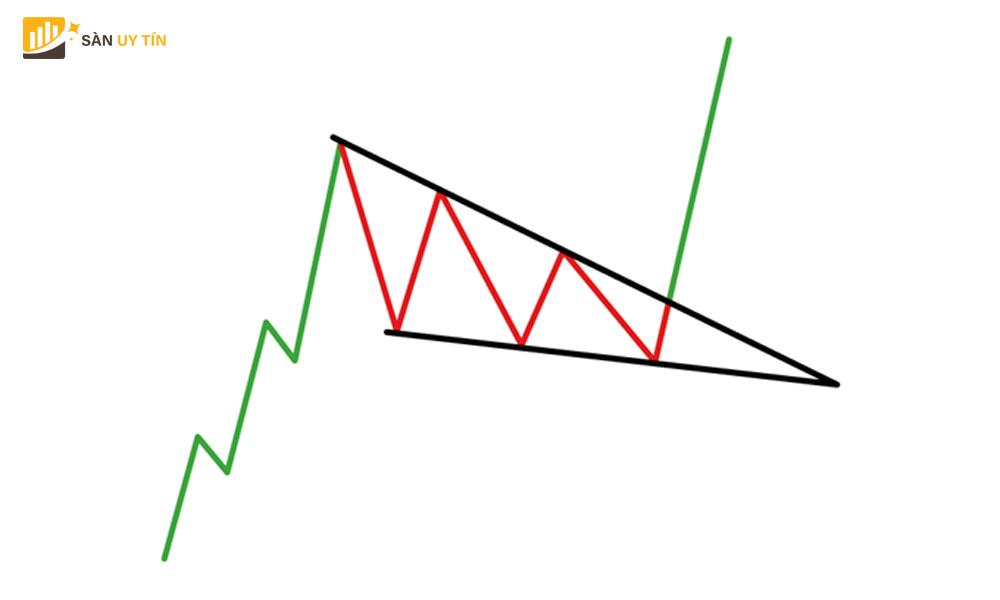 Mô hình cái nêm giảm trong thị trường ngoại hối