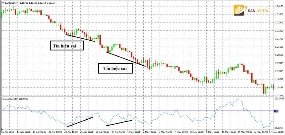 Những tín hiệu sai khi giao dịch với Momentum là gì?