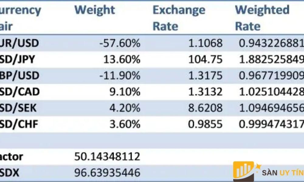 Dựa vào bảng trên để tính USD Index