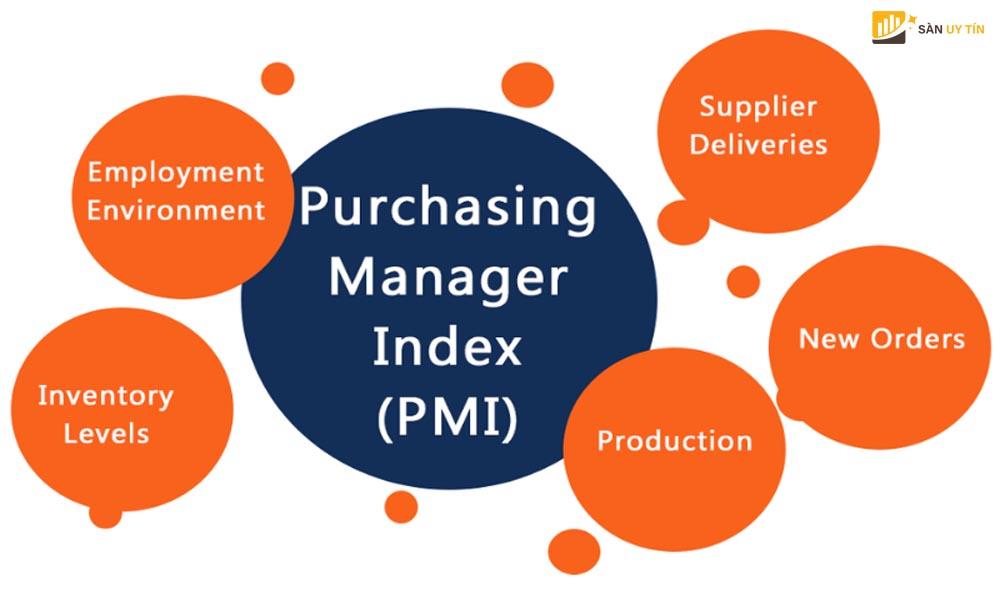 Cách tìm dữ liệu PMI Index