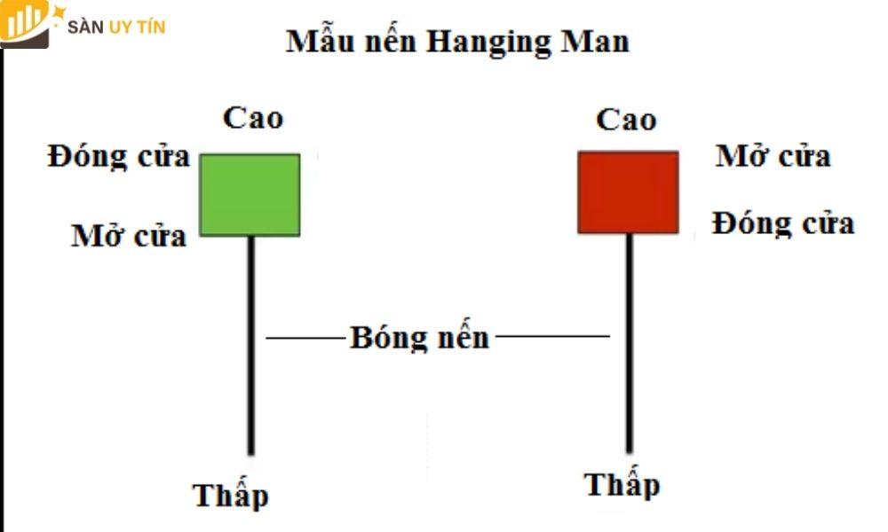 Nến Hanging Man có đặc tính gì?