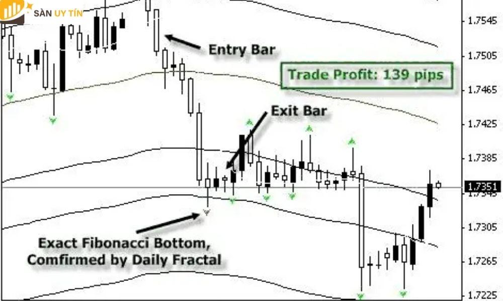 Nhờ vào chỉ báo giúp xác định được xu hướng của thị trường