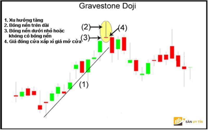 Hướng dẫn cách giao dịch với mô hình nến Gravestone Doji