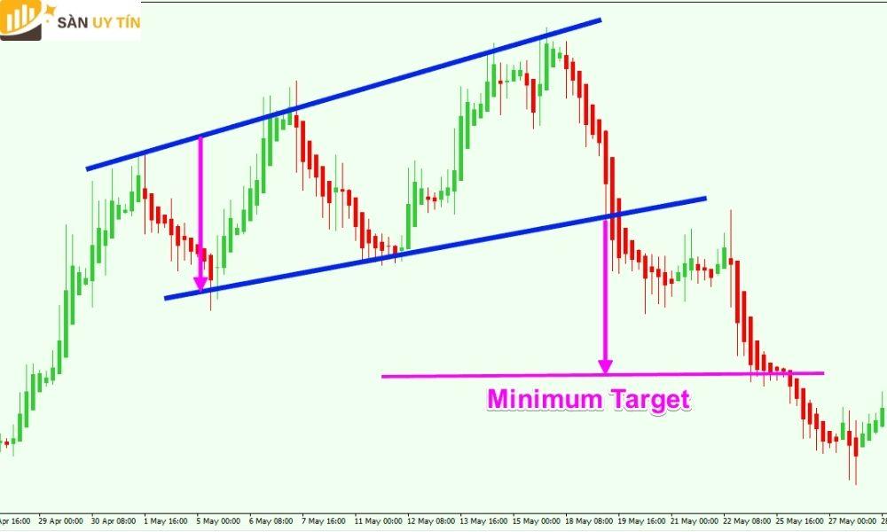 Mô hình giá tam giác