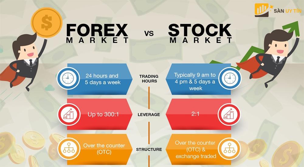 Tìm hiểu Forex và chứng khoán là gì?
