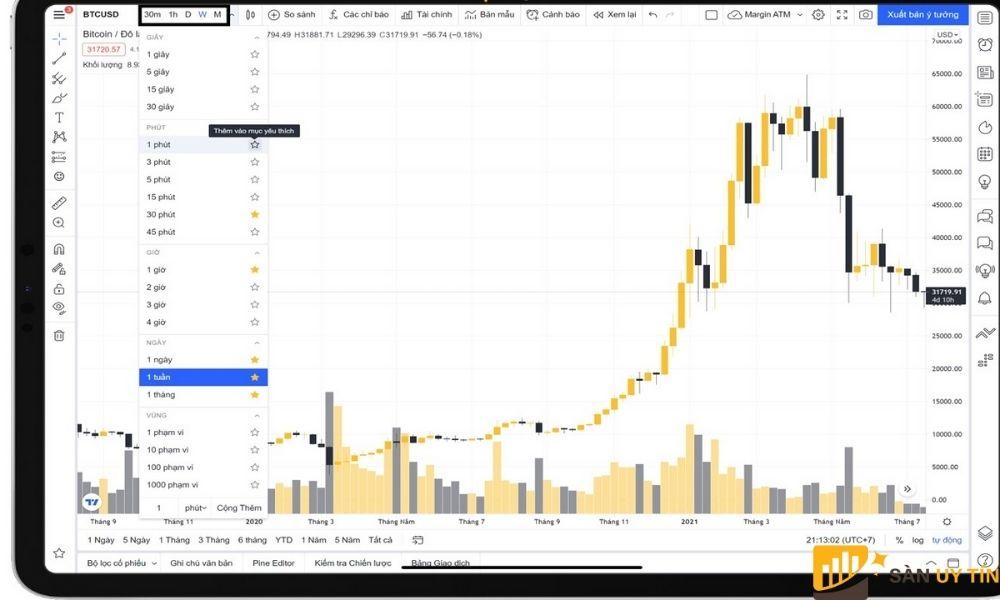 Hướng dẫn sử dụng Tradingview thì việc đánh giá xu hướng biến động được chính xác hơn