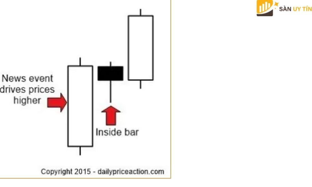 Một mô hình giá đối nghịch lại với Pin Bar
