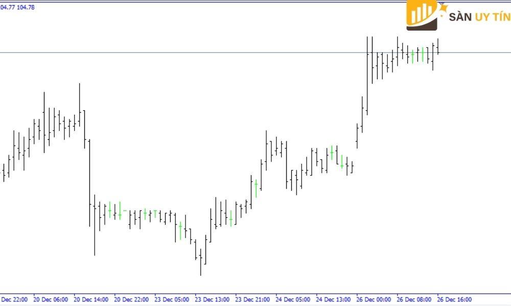 Bar Chart biểu đồ thanh là gì?