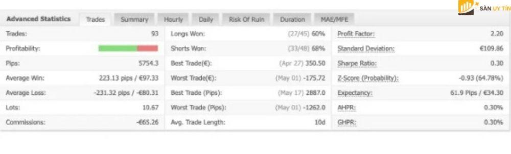 Nhà đầu tư có thể xem chi tiết các số liệu phân tích hiệu suất của Myfxbook.