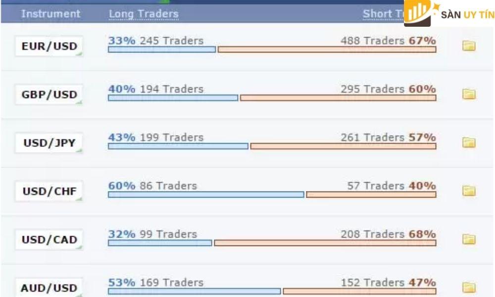 Giúp cho những nhà giao dịch sẽ không phải tốn nhiều thời gian để theo dõi thị trường